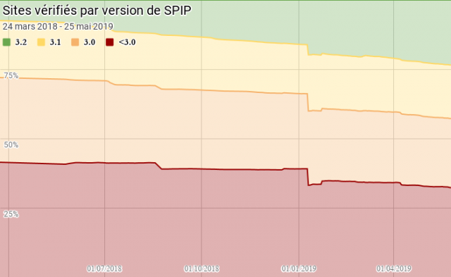 Sites vérifiés par version de SPIP